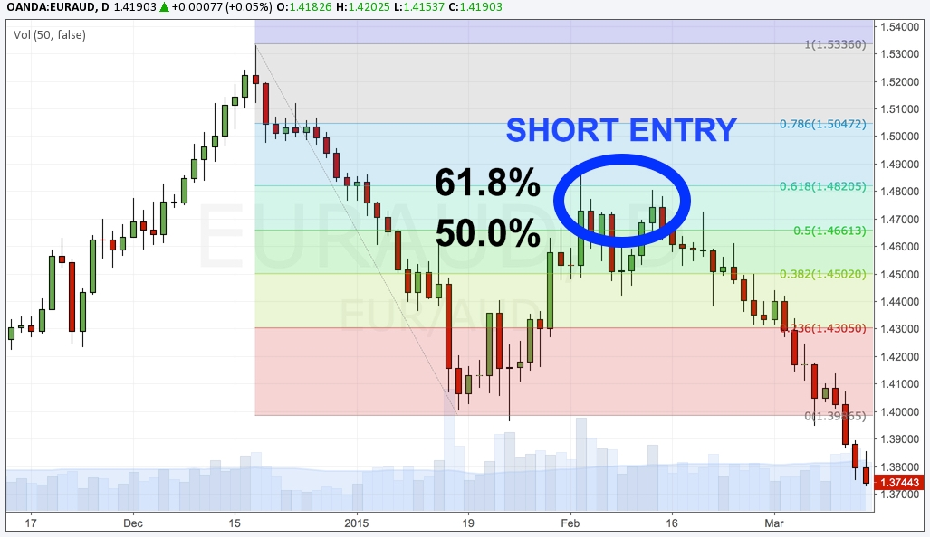 Fibonacci Short Entry